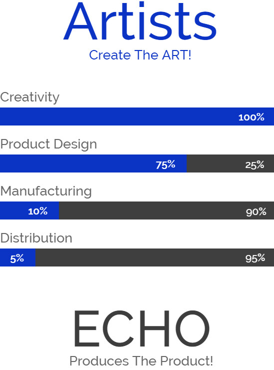 Product Development ART